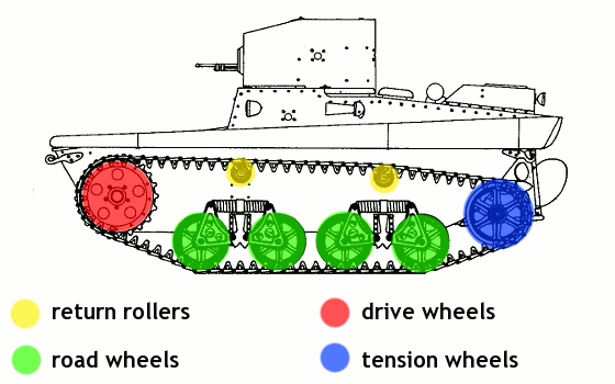 let's consider a lego model of a tank to see the importance of these  factors  we obviously want our tank to be able to turn as well as to drive  straight,