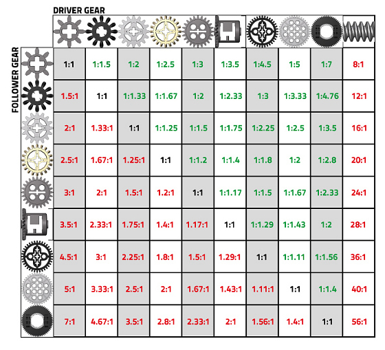 gear-ratios-table